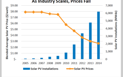 Solar Financing in the U.S. – An Intern's Explanation (Part I)