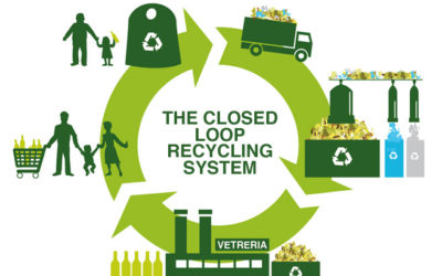 Closing the Loop: Helping the Private Sector Turn Waste Into Profit